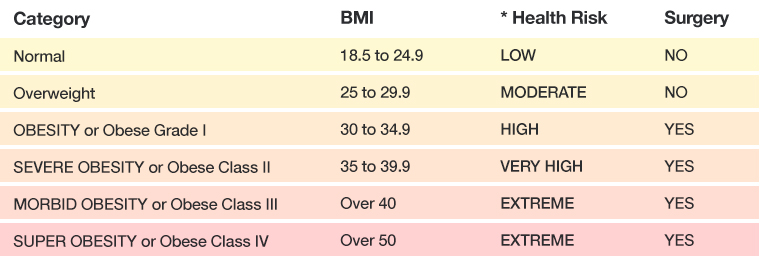 Classification of Obesity according to BMI